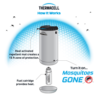 Thermacell Blue Mini Halo Insect Repeller